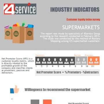 Customers Loyalty Index – Supermarket