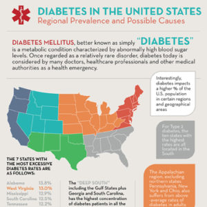 Diabetes in the United States: Regional Prevalence and Possible Causes