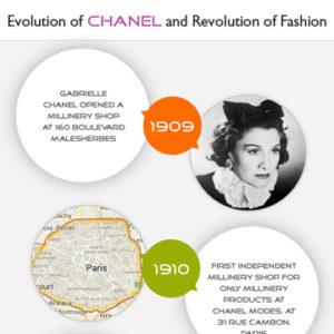 Fashion Revolution: History of Chanel [Infographic]