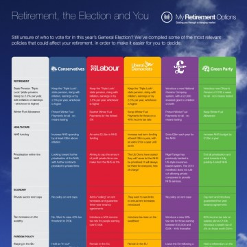 General Election 2015: Retirement, the Election and You