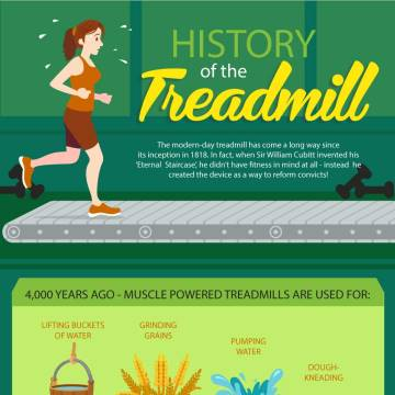 History of the Treadmill – Infographic