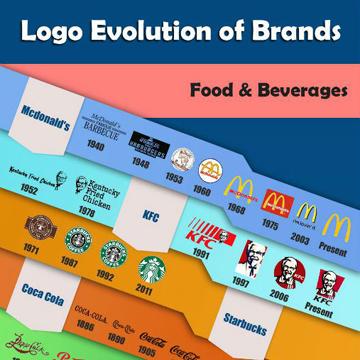 Logo Evolution of Big Brands [Infographic]