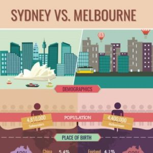 Melbourne vs Sydney Which City is Better?