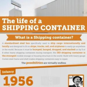 The Life Of A Shipping Container