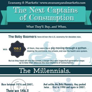Economy & Markets: The Next Captains of Consumption