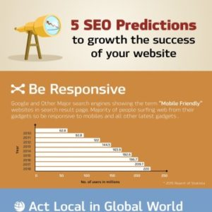 SEO Predictions to Growth the Success of your Website