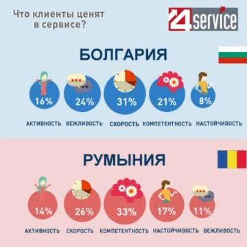 Что клиенты ценят в сервисе?