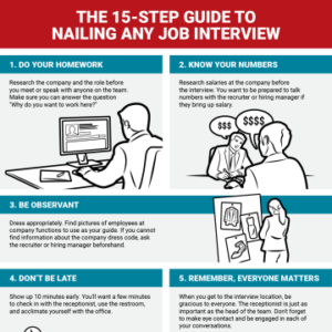 15-Step Guide to Nailing Any Job Interview Infographic