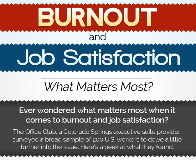 Burnout and Job Satisfaction: What Matters Most?