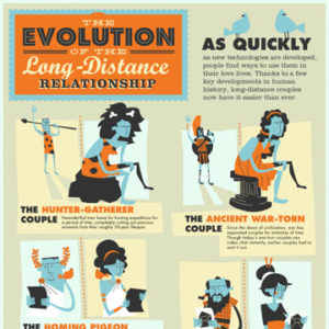 How Long-Distance Relationships Evolved?