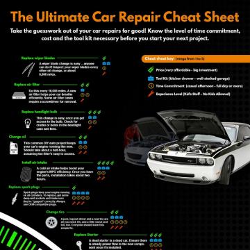 Infographic – The Ultimate Car Repair Cheat Sheet