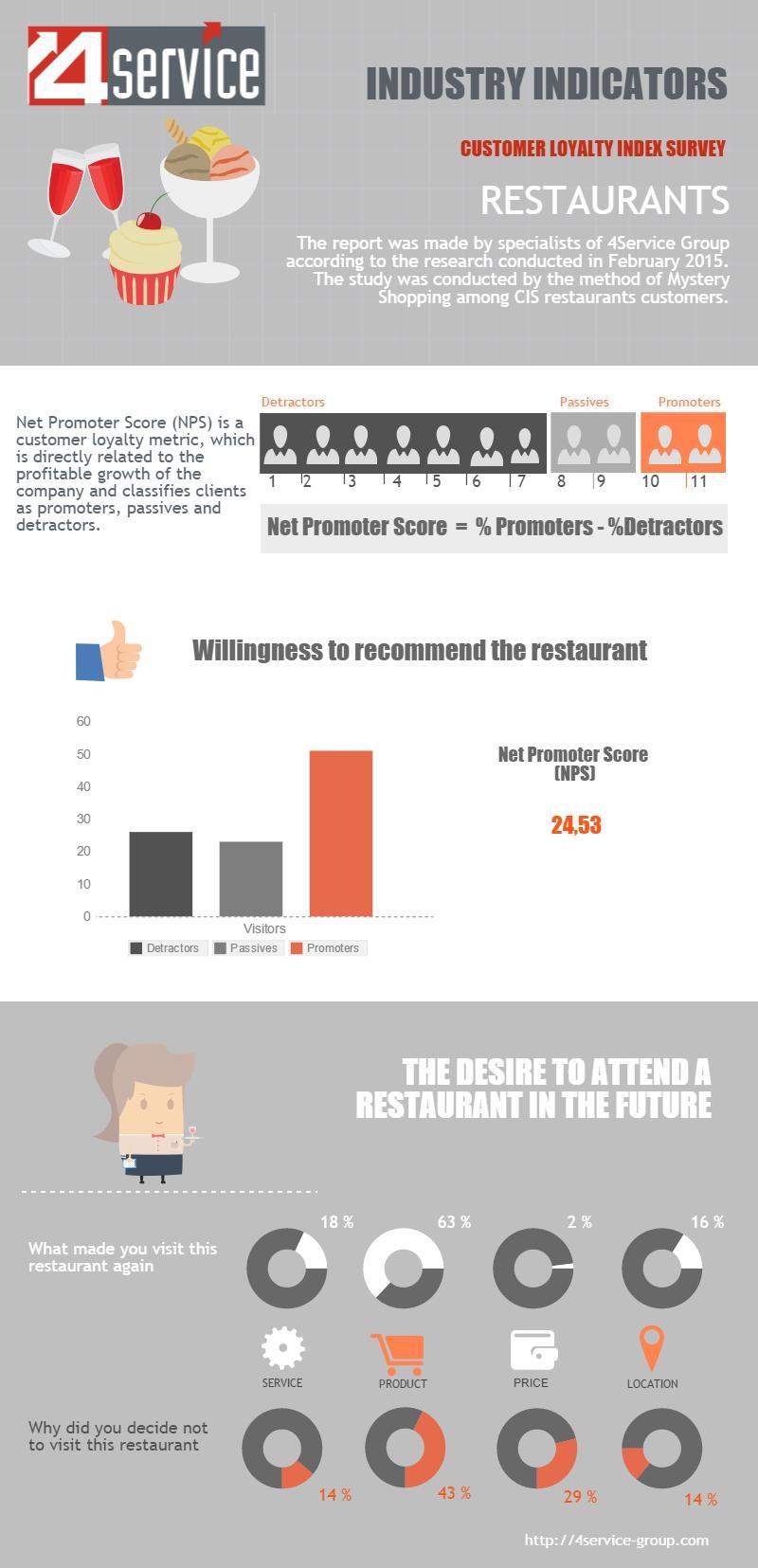 NPS Restaurants