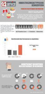 Studie des Loyalitätsindexes der Kunden der Restaurants