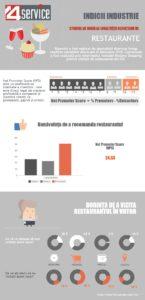 Cercetarea indexului de loialitate a clienților de restaurante