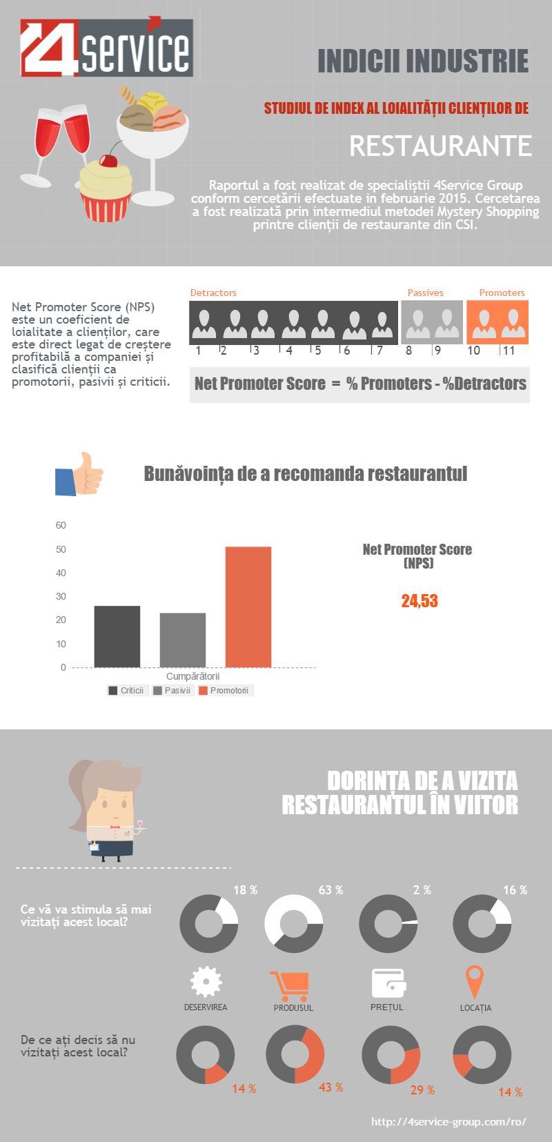 NPS clienților de restaurante