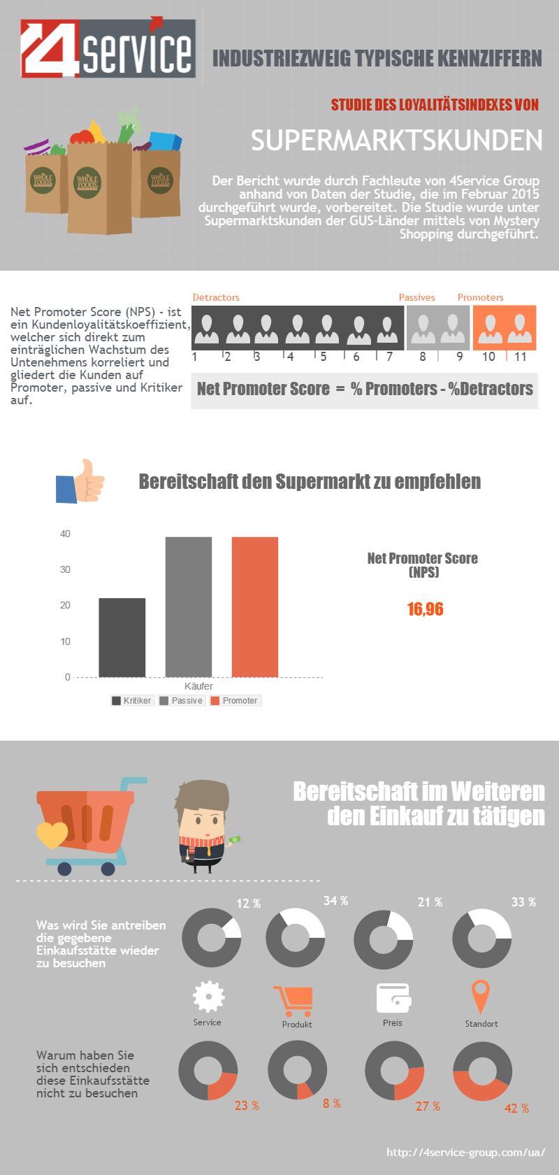 NPS von Supermarktskunden