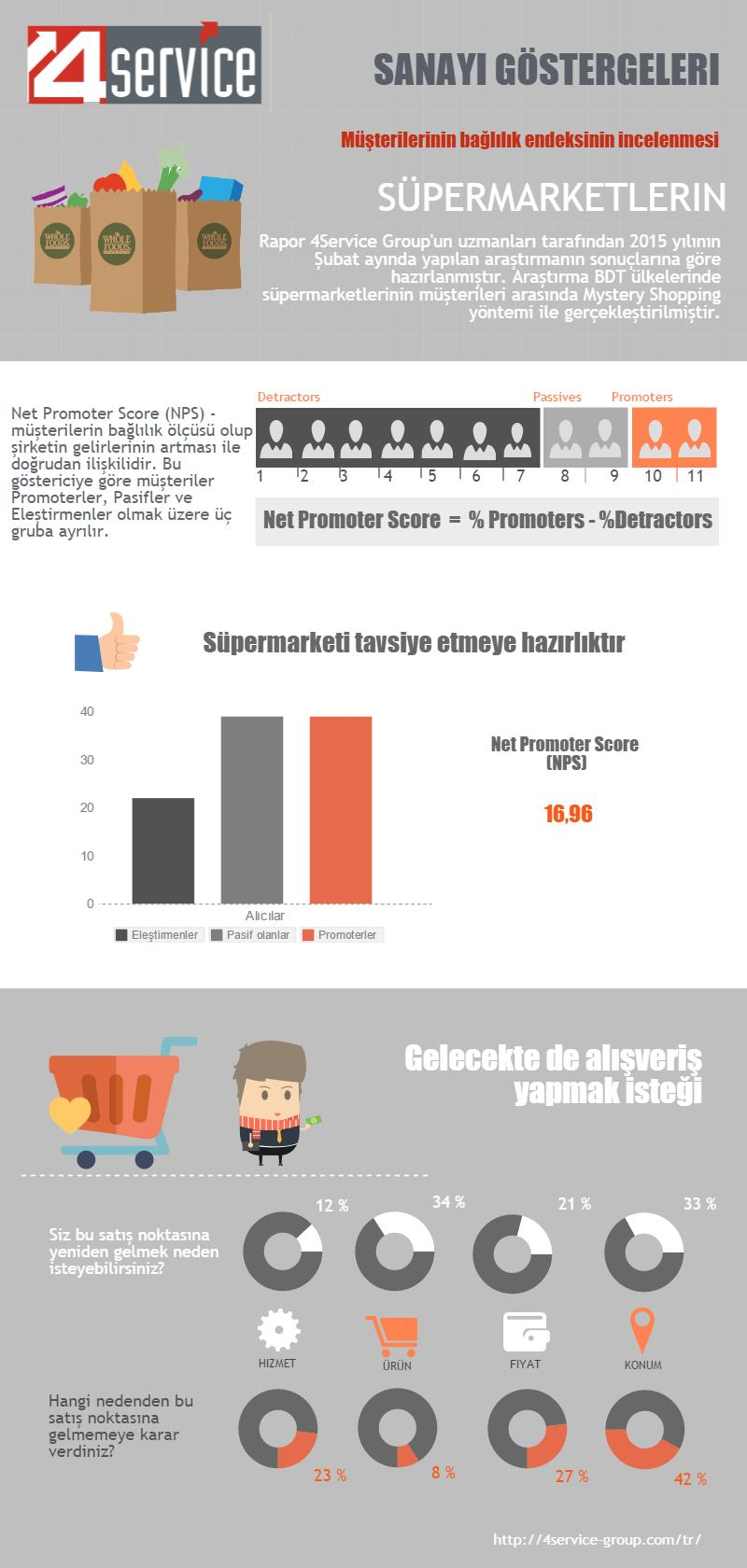 NPS Supermarkets Turkey