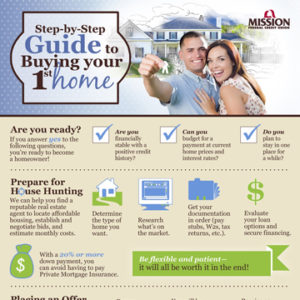 Steps for Buying a Home