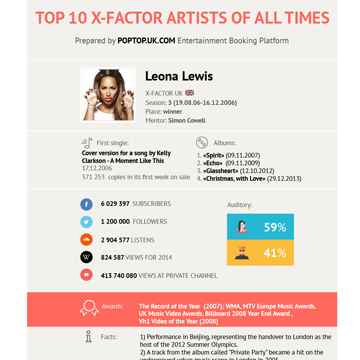 Top 10 The X-Factor Artists Of All Times