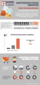Studie des Loyalitäts indexes der Kunden der Restaurants