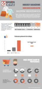 Badanie indeksu lojalności klientów sklepów odzieżowych