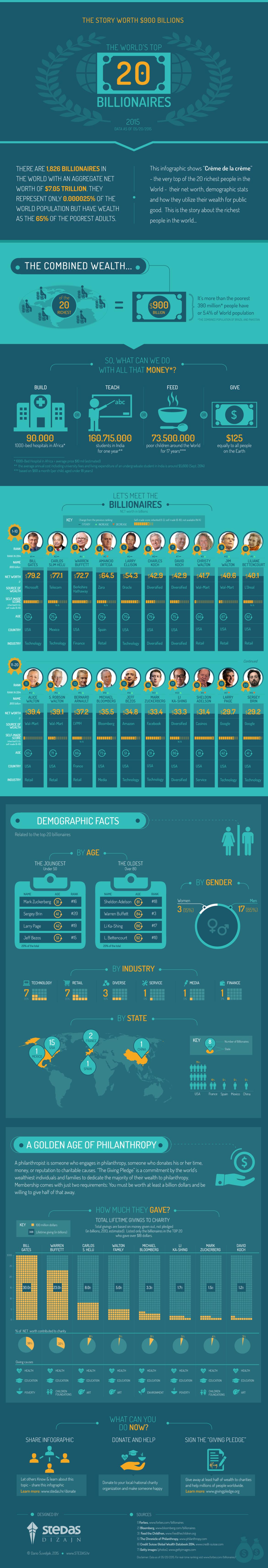 The World's Top 20 Billionaires (2015)