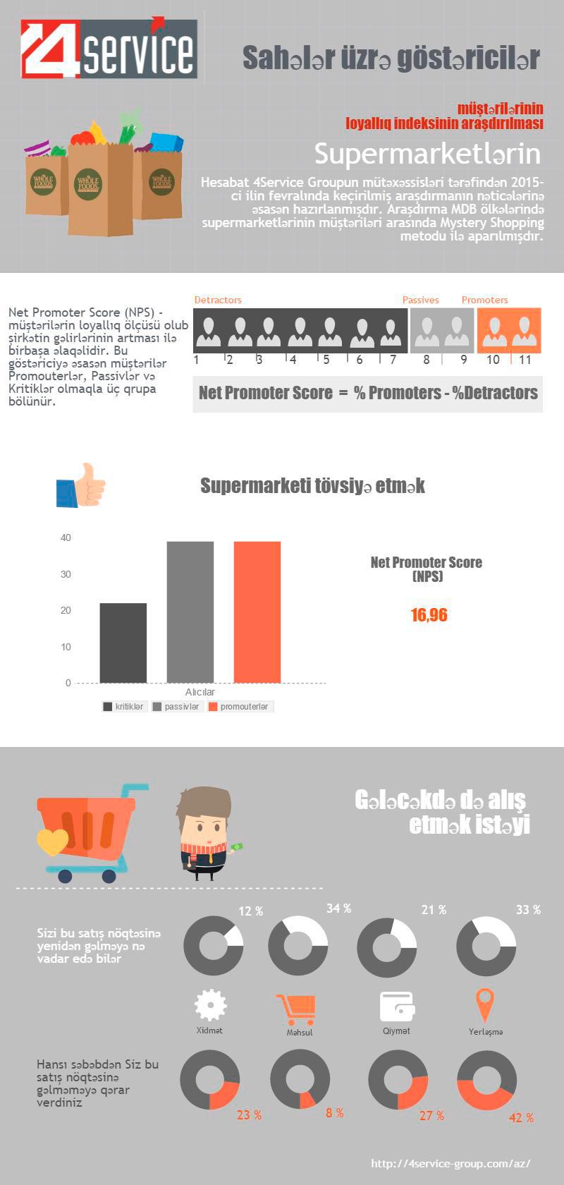 NPS Supermarketlərin müştərilərinin