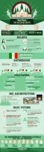 Fast Facts on INC (Iglesia ni Cristo) Infographic