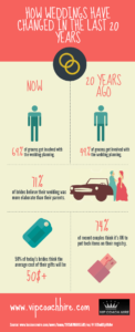 How Weddings Have Changed in the Last 20 Years