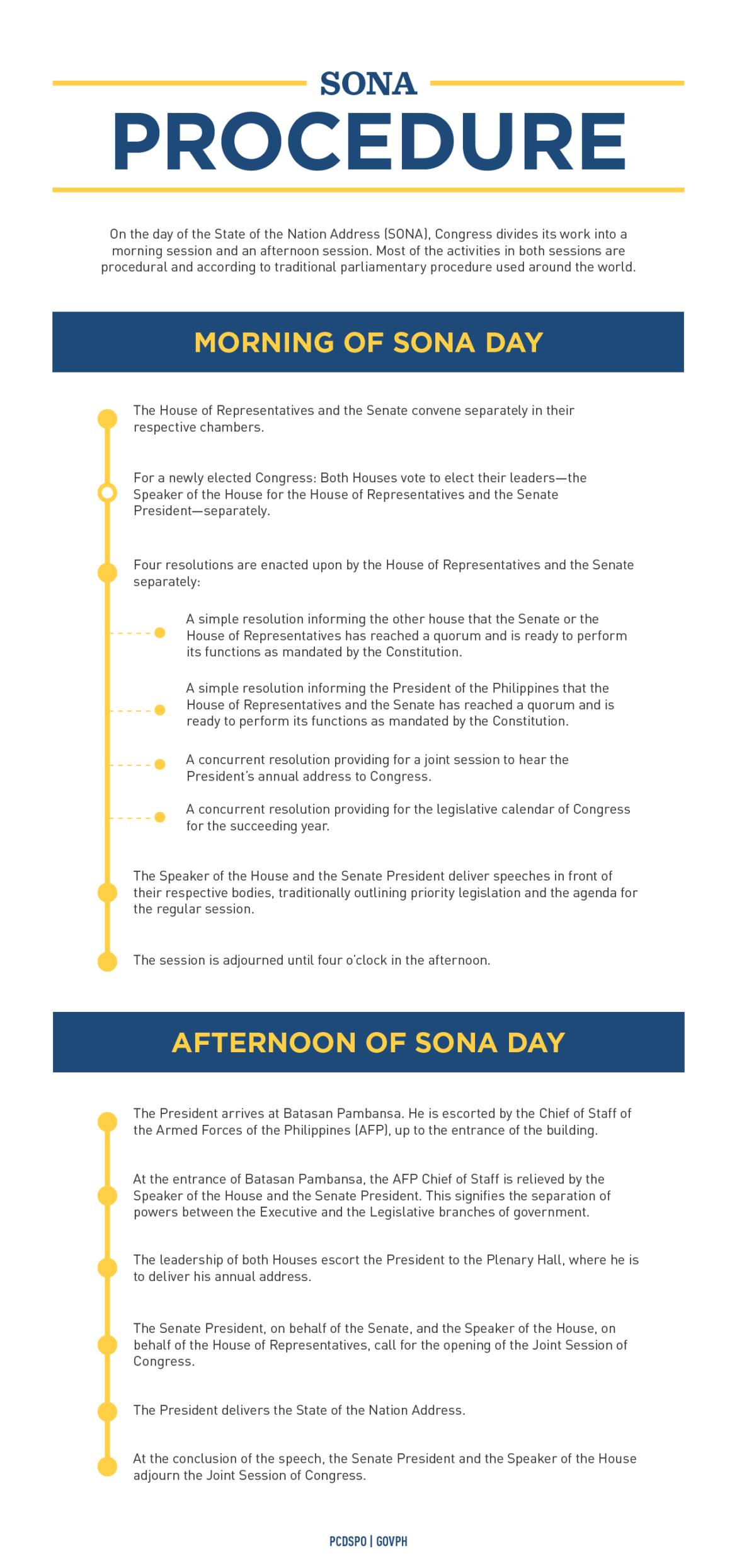 SONA 2015: The SONA Procedure Infographic