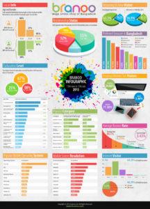 Infographics-branoo-2015