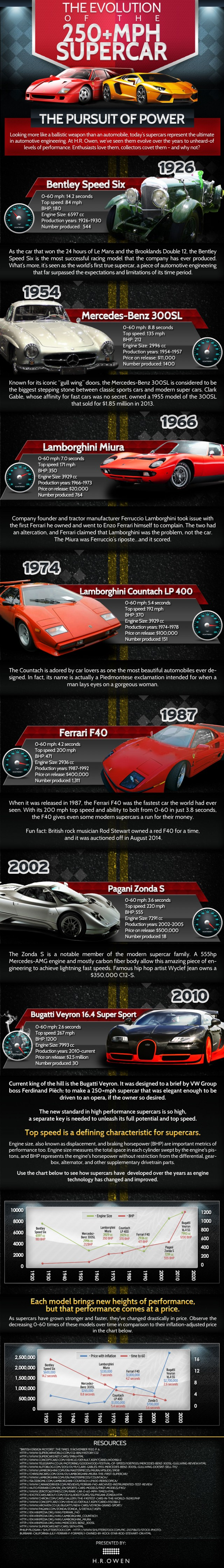 The Evolution of the 250+ MPH Supercar