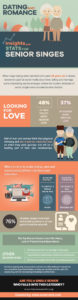 Dating and Romance Insights and Stats for Senior Singles