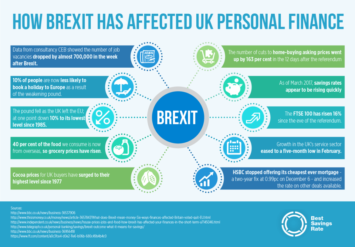 How the Brexit Vote Has Affected UK Personal Finance