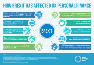 The Brexit Effect - Personal Finance and the UK Economy Suffers