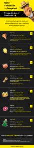 Top 7 Celebrities on Snapchat Through the Eyes of Their Emojis
