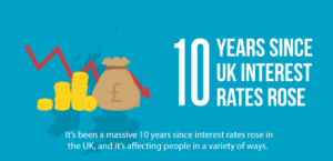 Effects of Low Interest Rates UK Economy