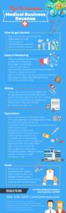 increase-medical-revenue-infographic
