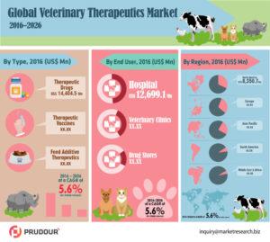 Veterinary-Therapeutics-Market