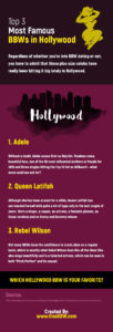 Top 3 Most Famous BBWs in Hollywood