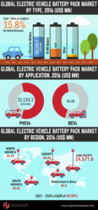global-electric-vehicle-battery-pack-market-Infographics