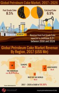 petroleum-coke-market-infographics