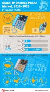 Desktop-IP-Phones-Market