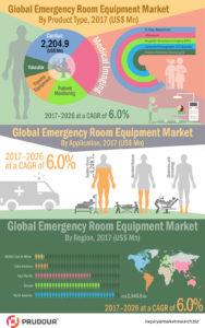 Emergency-Room-Equipment-Market