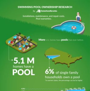 Swimming-pool-ownership-research-by-ReviewHomeWarranties-min