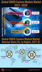 cmos-camera-module-market-infographics (1)