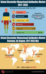 global-biosimilar-monoclonal-antibodies-market-infographics