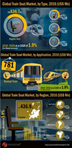train-seat-market