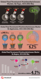 vinyl terminated polydimethylsiloxane market