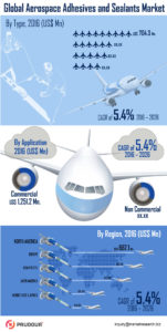 infographics-global-aerospace-adhesives-seleants-market